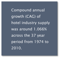 Compound annual growth (CAG) of hotel industry supply was around 1.066% across the 37 year period from 1974 to 2010.