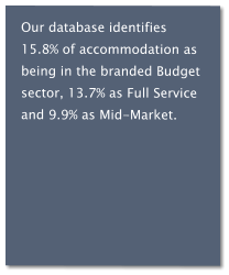 Our database identifies 15.8% of accommodation as being in the branded Budget sector, 13.7% as Full Service and 9.9% as Mid-Market.